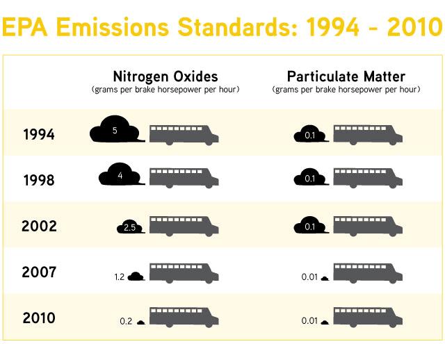 tbb epa emissions chart c2