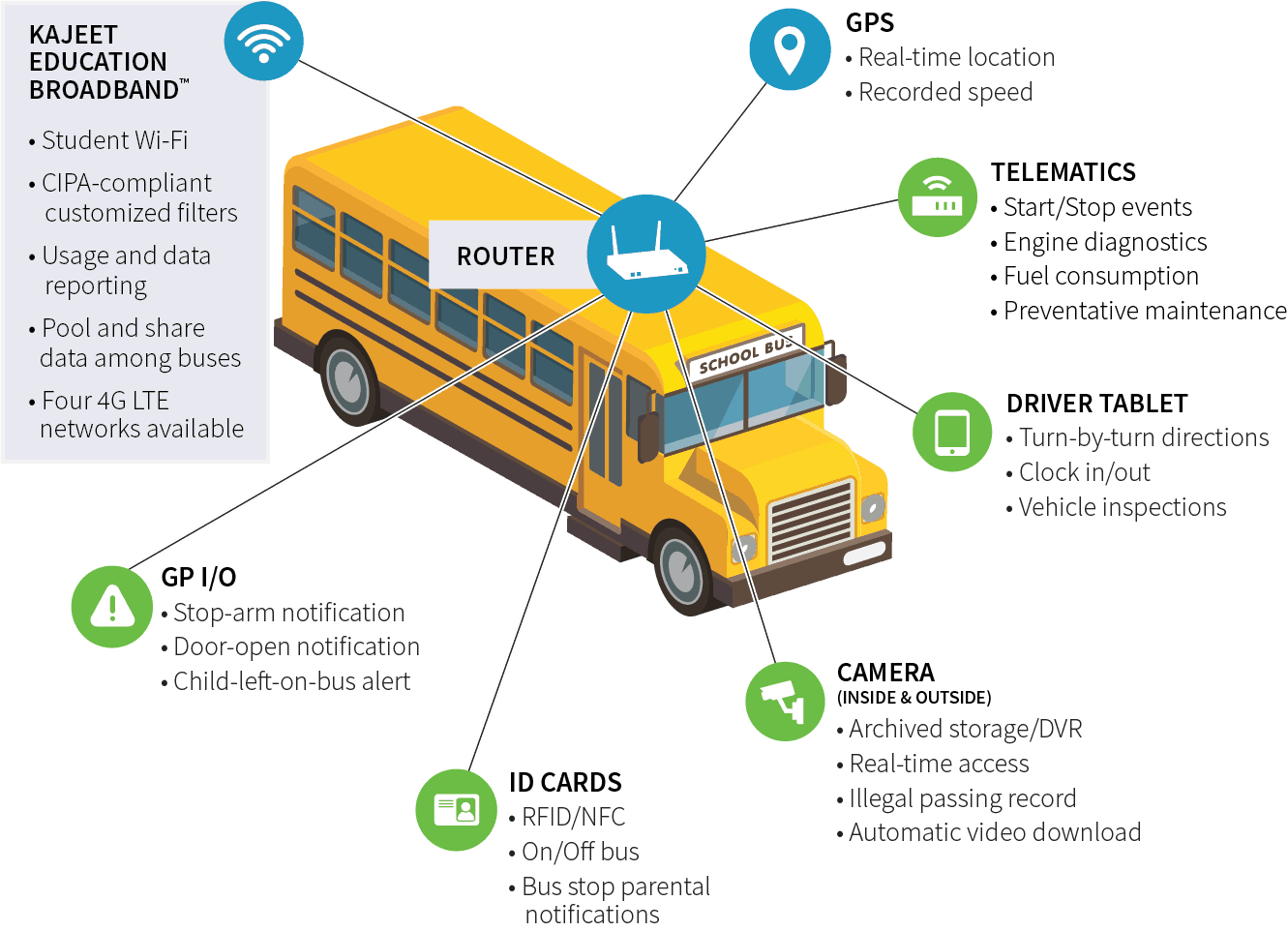 Connected Bus with Descriptions