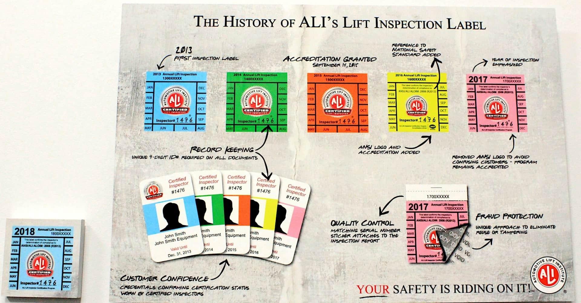 Legitimate inspection badges