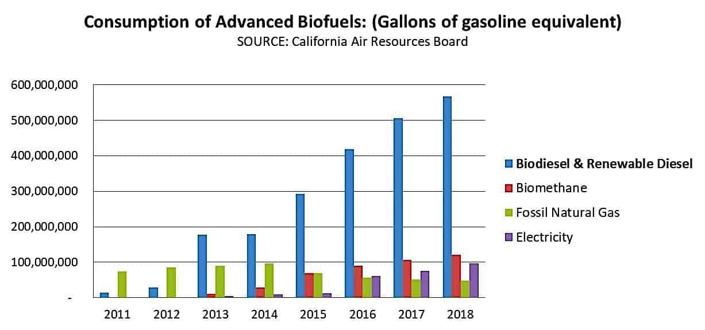 Biofuel-Consumption