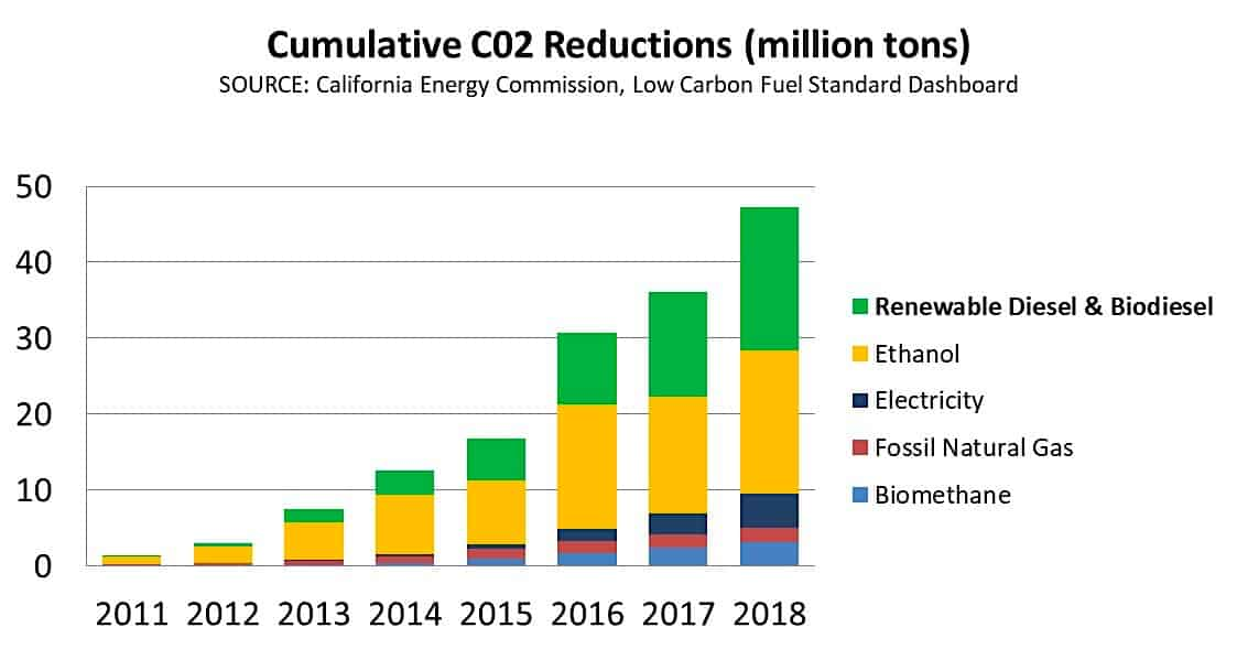 Co2 Reductions