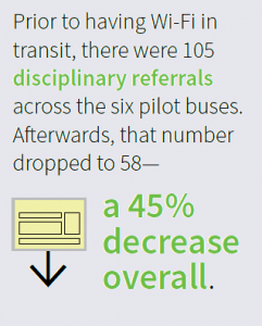 Prior to having Wi-FI in transit, there were 105 disciplinary referrals across the 6 pilot buses. Afterwards, that number dropped to 58--a 45% decrease overall.