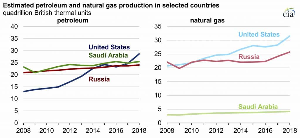 Source: U.S. Energy Information Administration, based on International Energy Statistics Note: Petroleum includes crude oil, condensate, and natural gas plant liquids